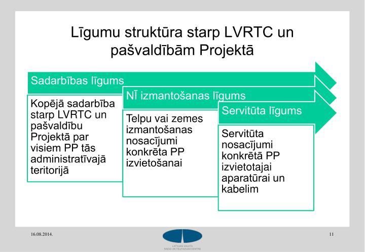 Līgumu struktūra starp LVRTC un pašvaldībām Projektā