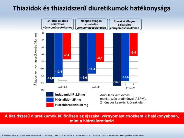 Thiazidok