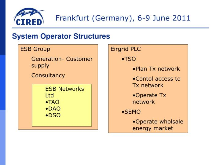 System Operator Structures