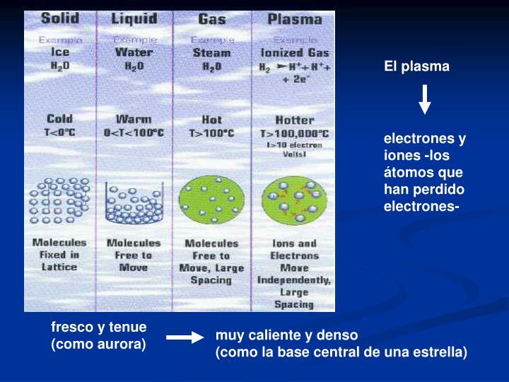 El plasma