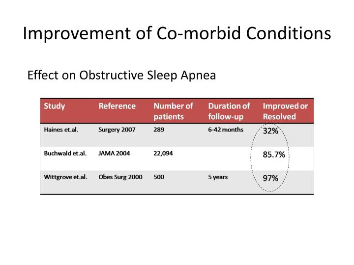 Improvement of Co-morbid Conditions