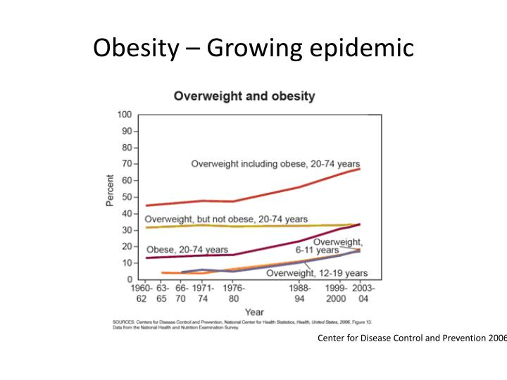Obesity growing epidemic