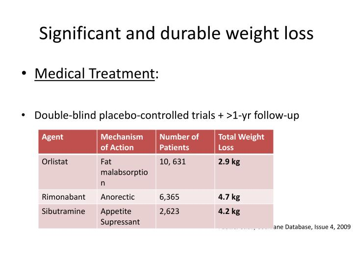 Significant and durable weight loss