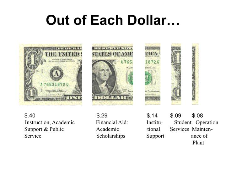 Out of Each Dollar…