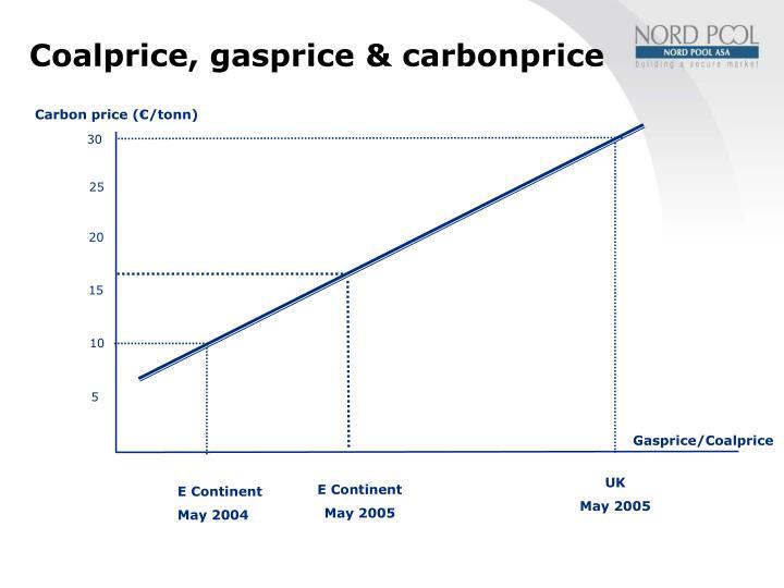 Coalprice, gasprice & carbonprice