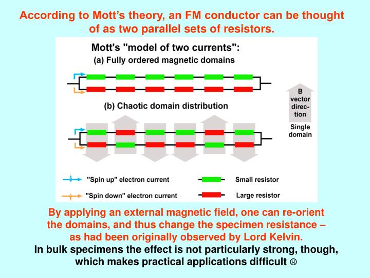 According to Mott's theory, an FM conductor can be thought of as two parallel sets of resistors.
