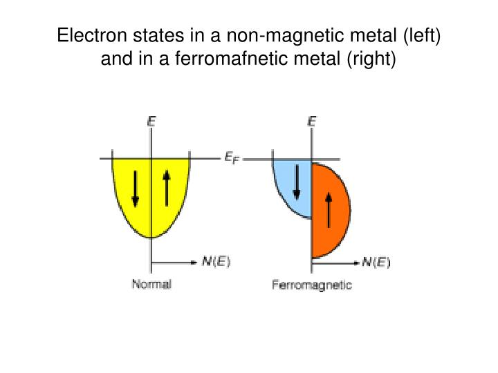 Electron states in a non-magnetic metal (left)