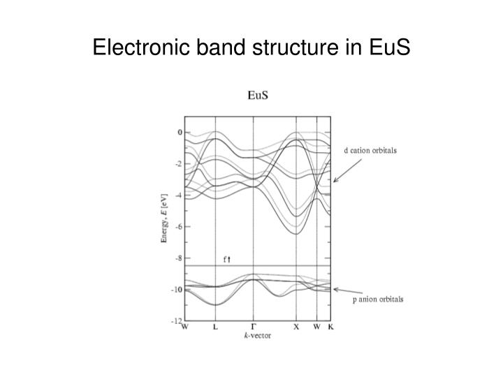 Electronic band structure in EuS