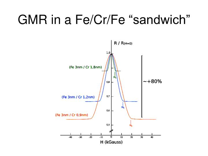 GMR in a Fe/Cr/Fe