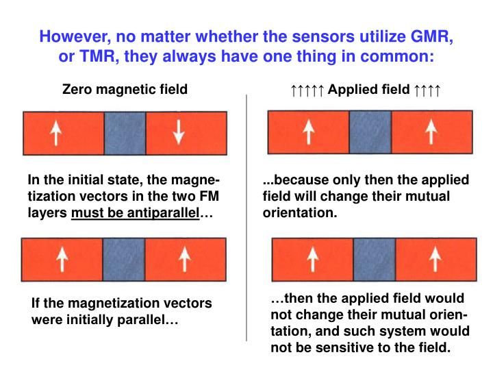 However, no matter whether the sensors utilize GMR,