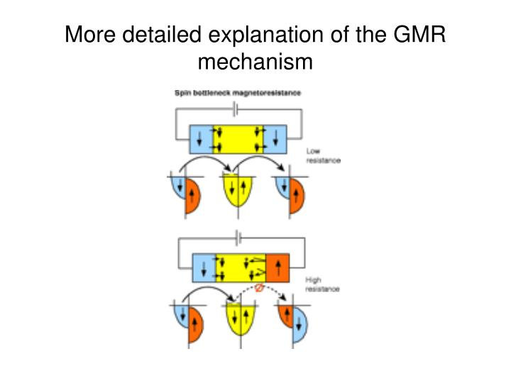 More detailed explanation of the GMR mechanism