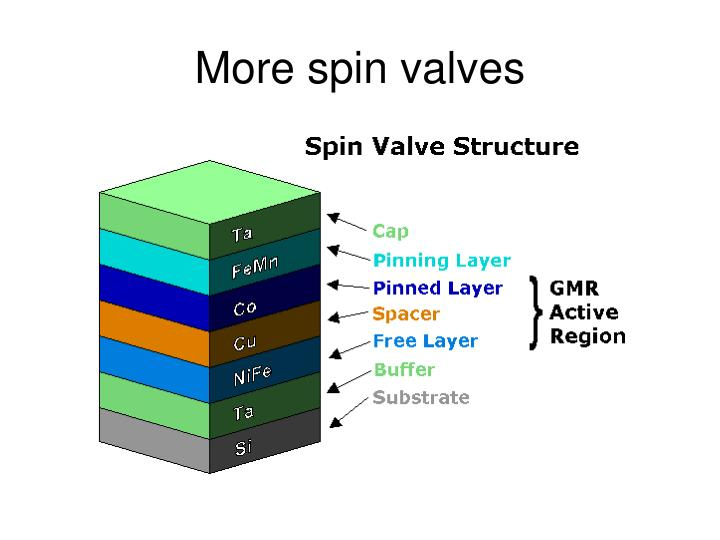 More spin valves