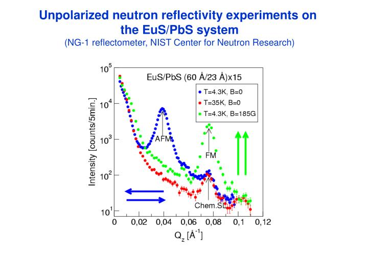 Unpolarized neutron reflectivity experiments on
