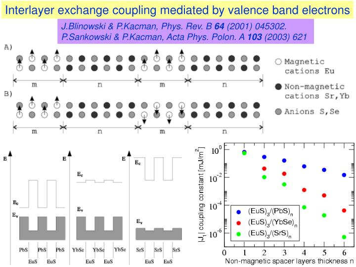 Interlayer exchange coupling mediated by valence band electrons