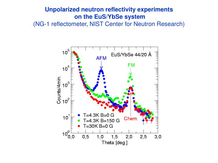 Unpolarized neutron reflectivity experiments