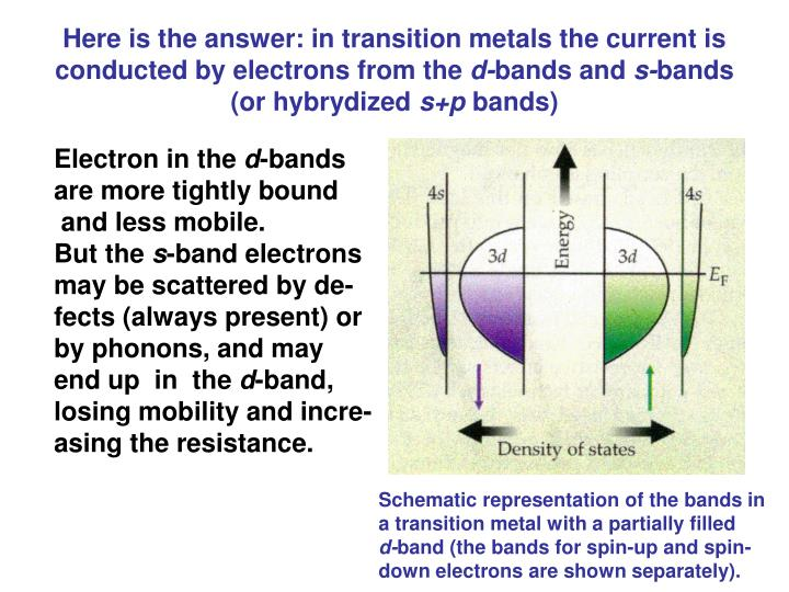 Here is the answer: in transition metals the current is conducted by electrons from the