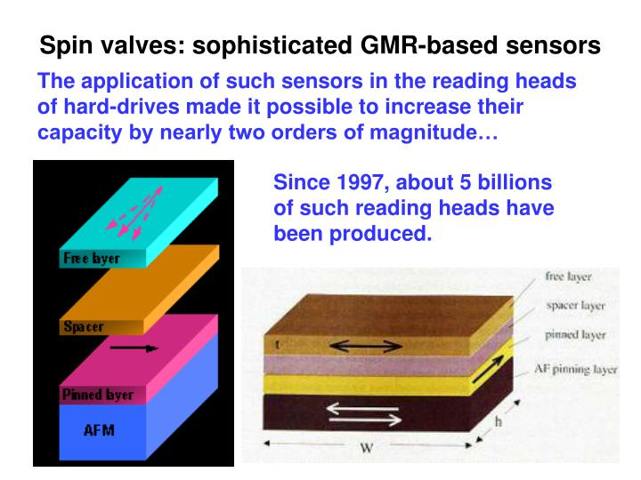Spin valves: sophisticated GMR-based sensors