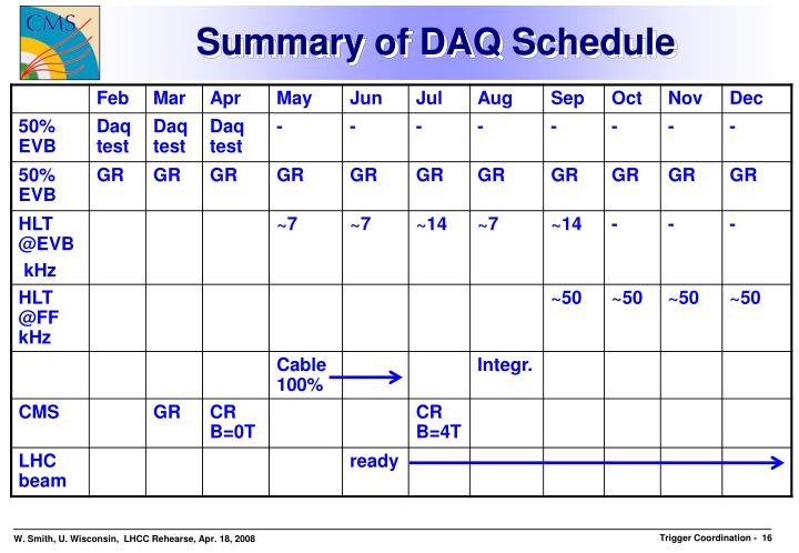 Summary of DAQ Schedule