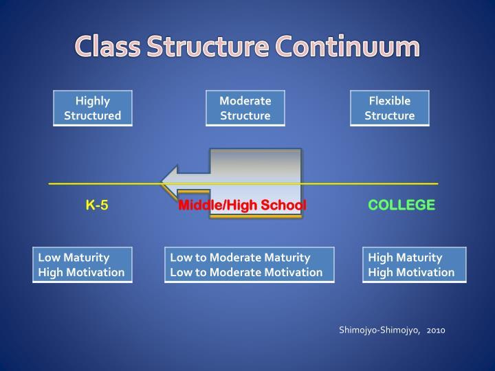 Class Structure Continuum