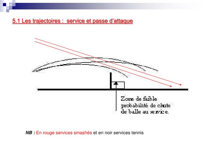 5.1 Les trajectoires :  service et passe d'attaque