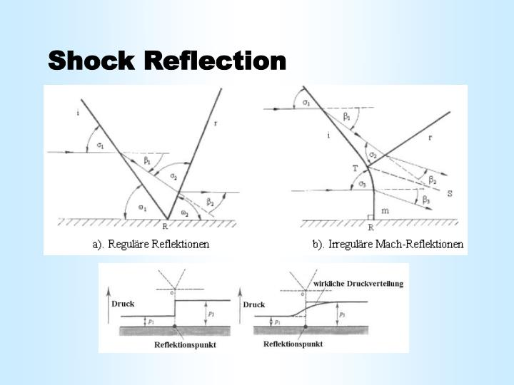 Shock Reflection