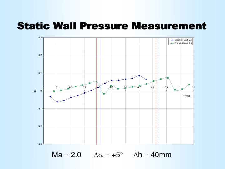 Static Wall Pressure Measurement