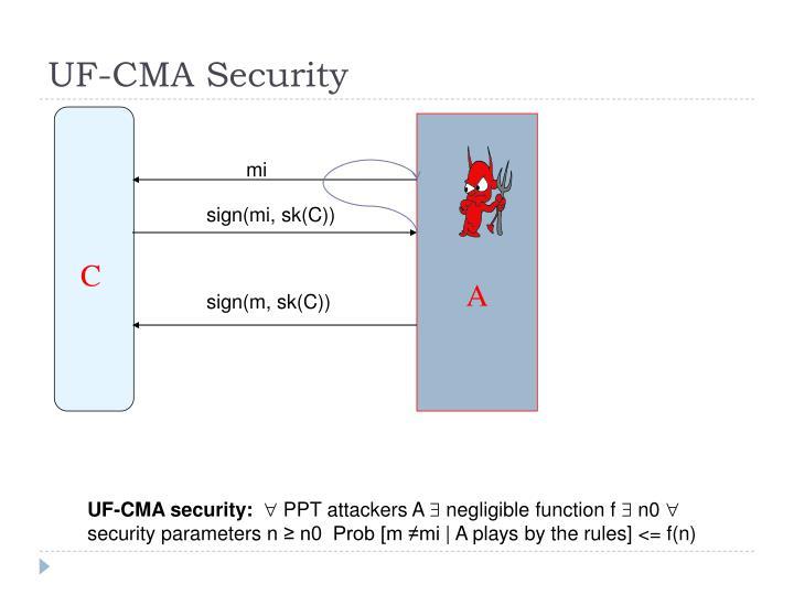 UF-CMA Security