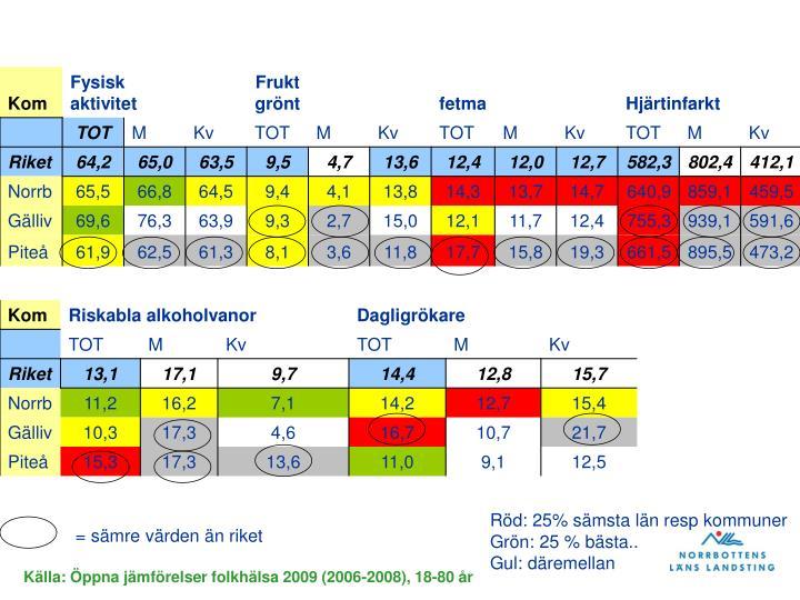Röd: 25% sämsta län resp kommuner