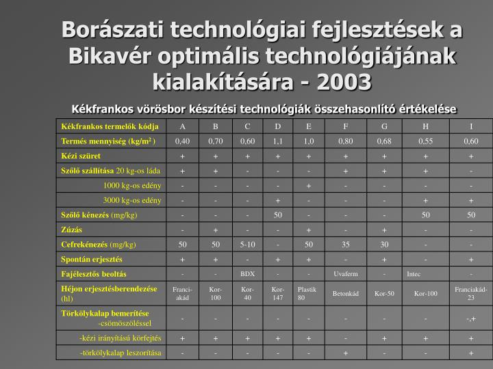 Borászati technológiai fejlesztések a Bikavér optimális technológiájának kialakítására - 2003