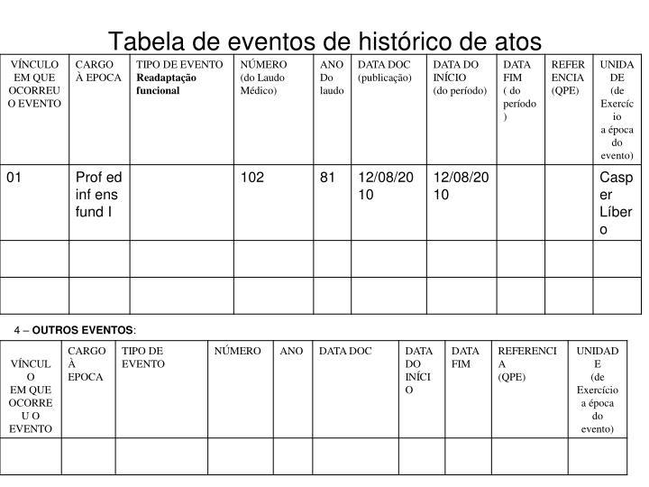 Tabela de eventos de histórico de atos