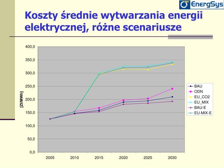 Koszty średnie wytwarzania energii elektrycznej, różne scenariusze