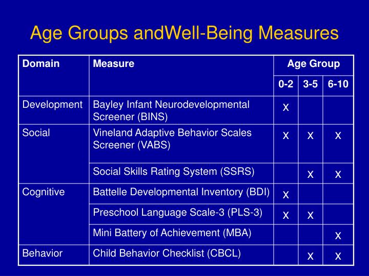 Age Groups andWell-Being Measures