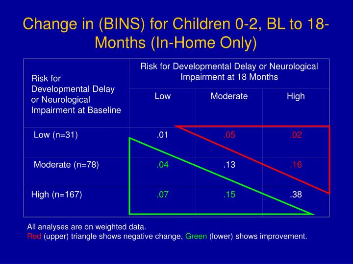 Risk for Developmental Delay or Neurological Impairment at Baseline