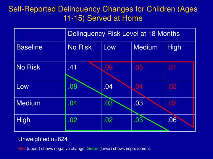 Self-Reported Delinquency Changes for Children (Ages 11-15) Served at Home