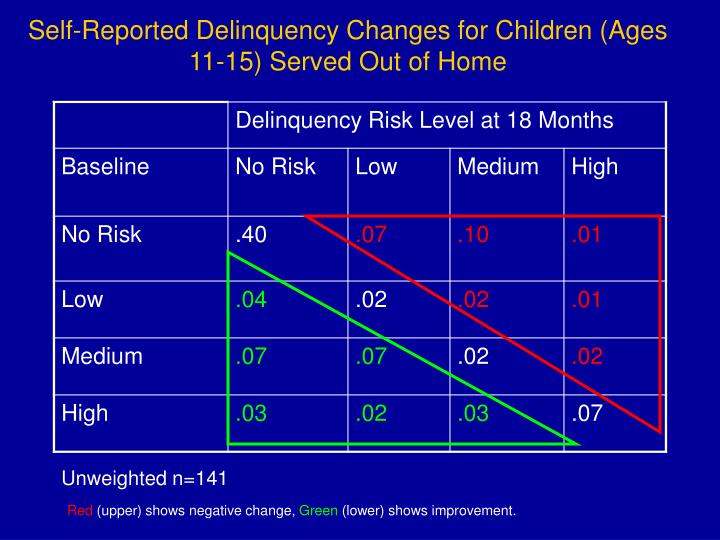 Self-Reported Delinquency Changes for Children (Ages 11-15) Served Out of Home