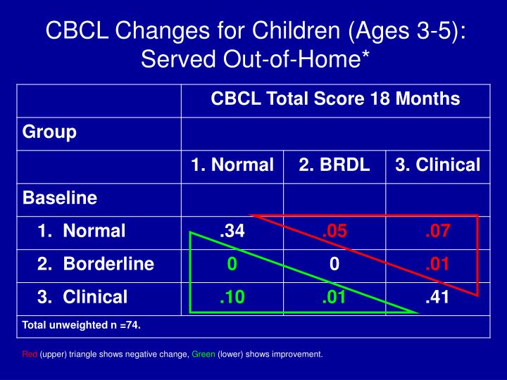 CBCL Changes for Children (Ages 3-5):