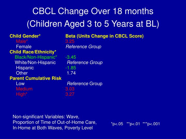 CBCL Change Over 18 months