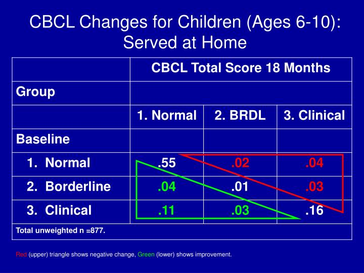 CBCL Changes for Children (Ages 6-10):