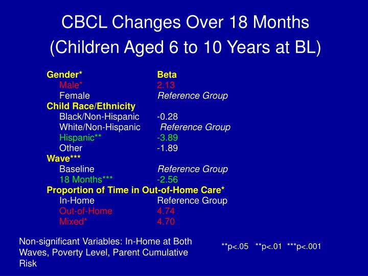 CBCL Changes Over 18 Months