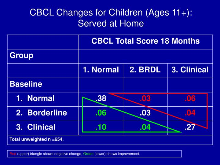 CBCL Changes for Children (Ages 11+):