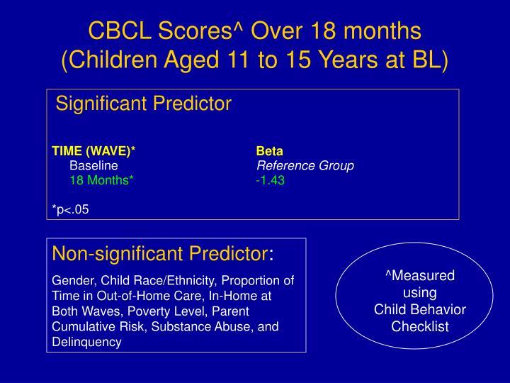 CBCL Scores^ Over 18 months