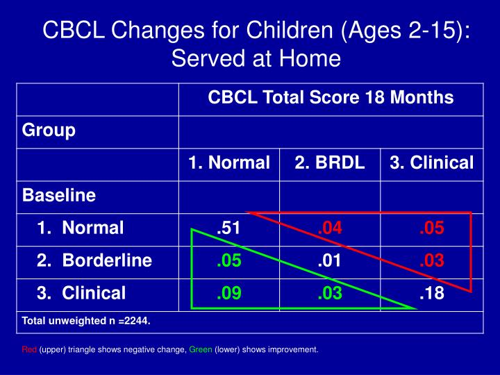 CBCL Changes for Children (Ages 2-15):