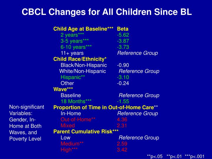 CBCL Changes for All Children Since BL