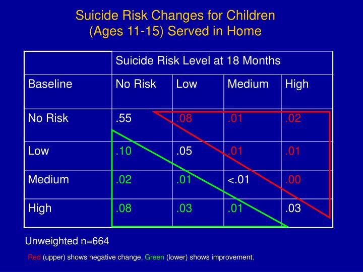 Suicide Risk Changes for Children