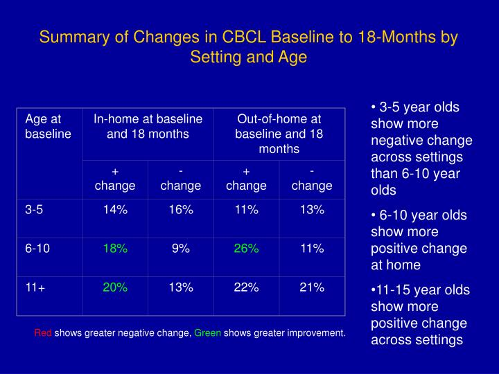 Age at baseline