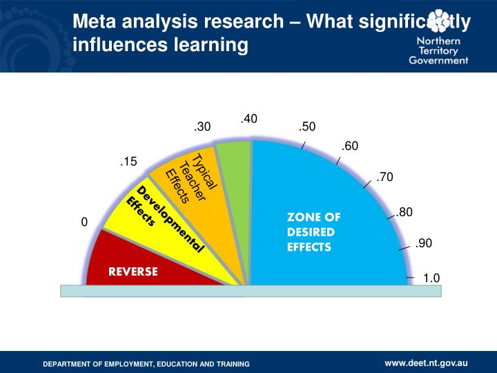 Meta analysis research – What significantly influences learning