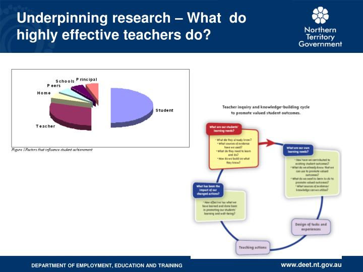 Underpinning research – What  do highly effective teachers do?