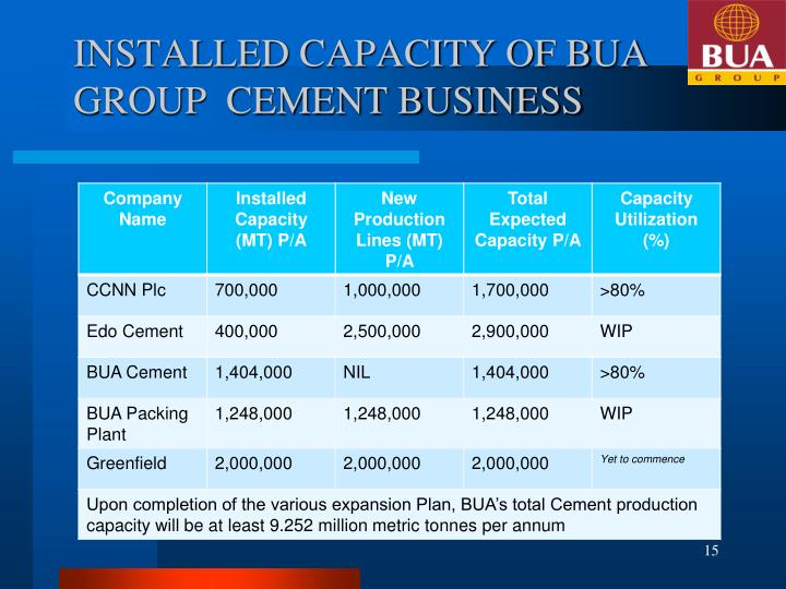 INSTALLED CAPACITY OF BUA GROUP  CEMENT BUSINESS