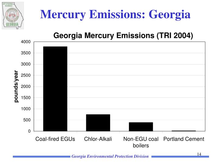 Mercury Emissions: Georgia