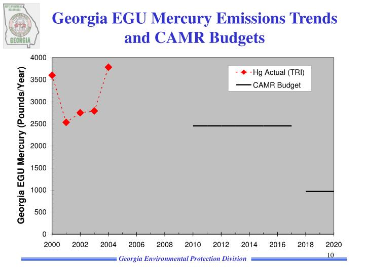 Georgia EGU Mercury Emissions Trends and CAMR Budgets